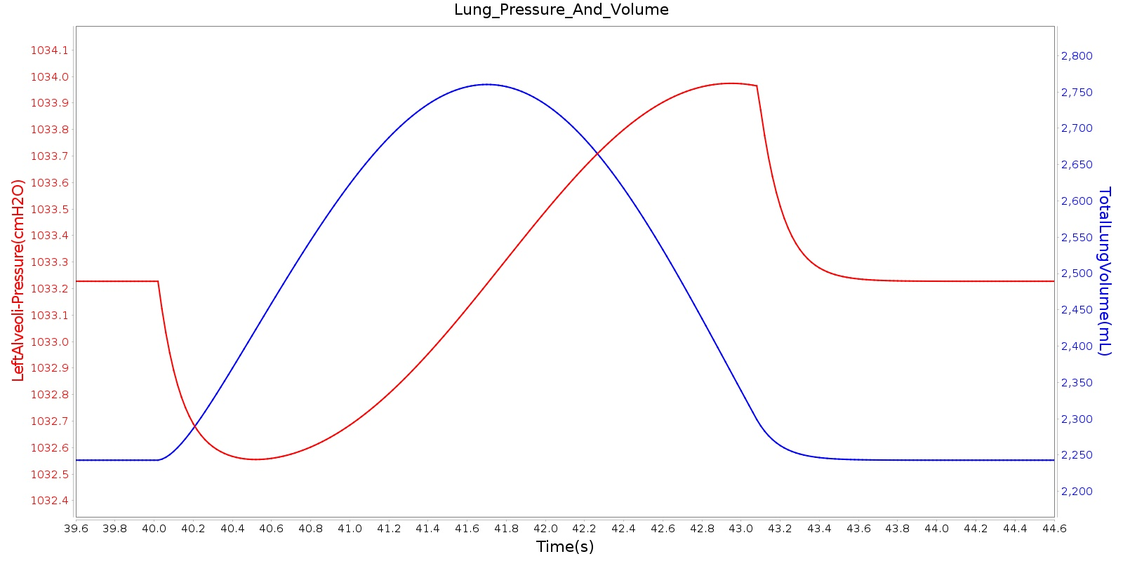hight resolution of the plot shows the instantaneous pressure of the left alveoli for one breathing cycle for comparison the plot also shows the total lung volume for the