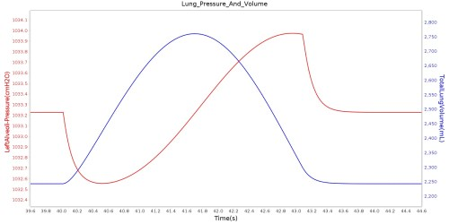 small resolution of the plot shows the instantaneous pressure of the left alveoli for one breathing cycle for comparison the plot also shows the total lung volume for the