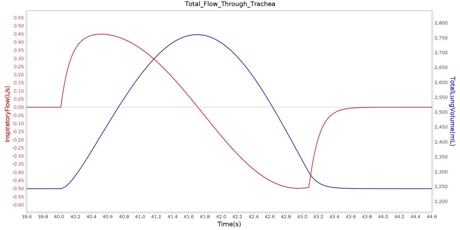 hight resolution of tracheal airflow and total lung volume during one typical breathing cycle at the peak of the inspiration phase the flow rate goes to zero