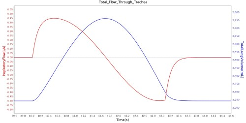 small resolution of tracheal airflow and total lung volume during one typical breathing cycle at the peak of the inspiration phase the flow rate goes to zero