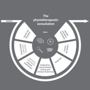 Physiotherapy Communication model