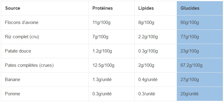 Sources de glucides
