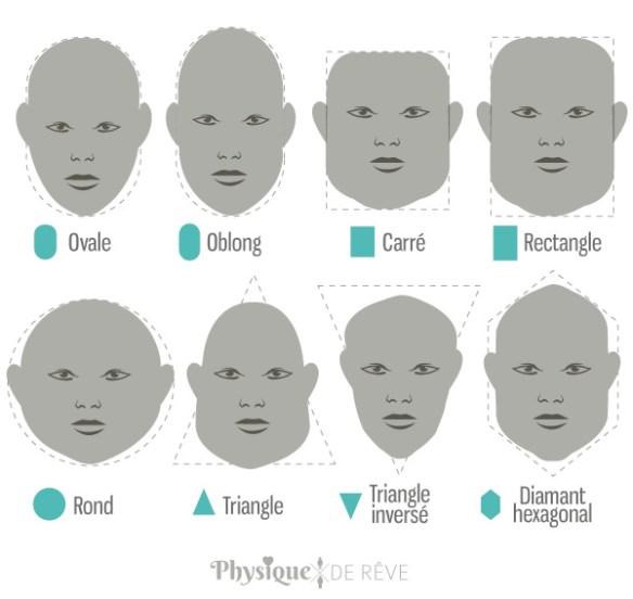 quel est votre type de visage physique de r ve. Black Bedroom Furniture Sets. Home Design Ideas
