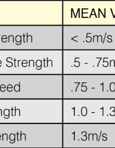 Table displaying correct barbell speeds for different vbt zones also velocity based training open vs gymaware and more research rh physiqz
