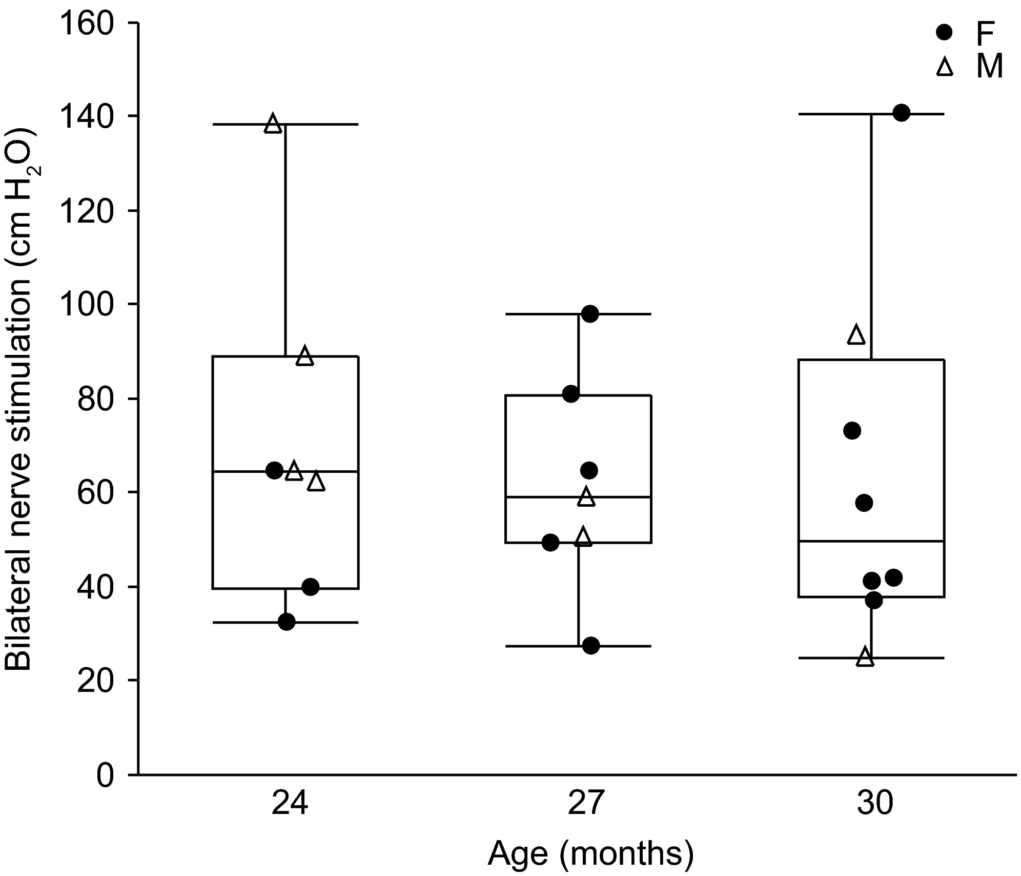 Diaphragm muscle sarcopenia into very old age in mice