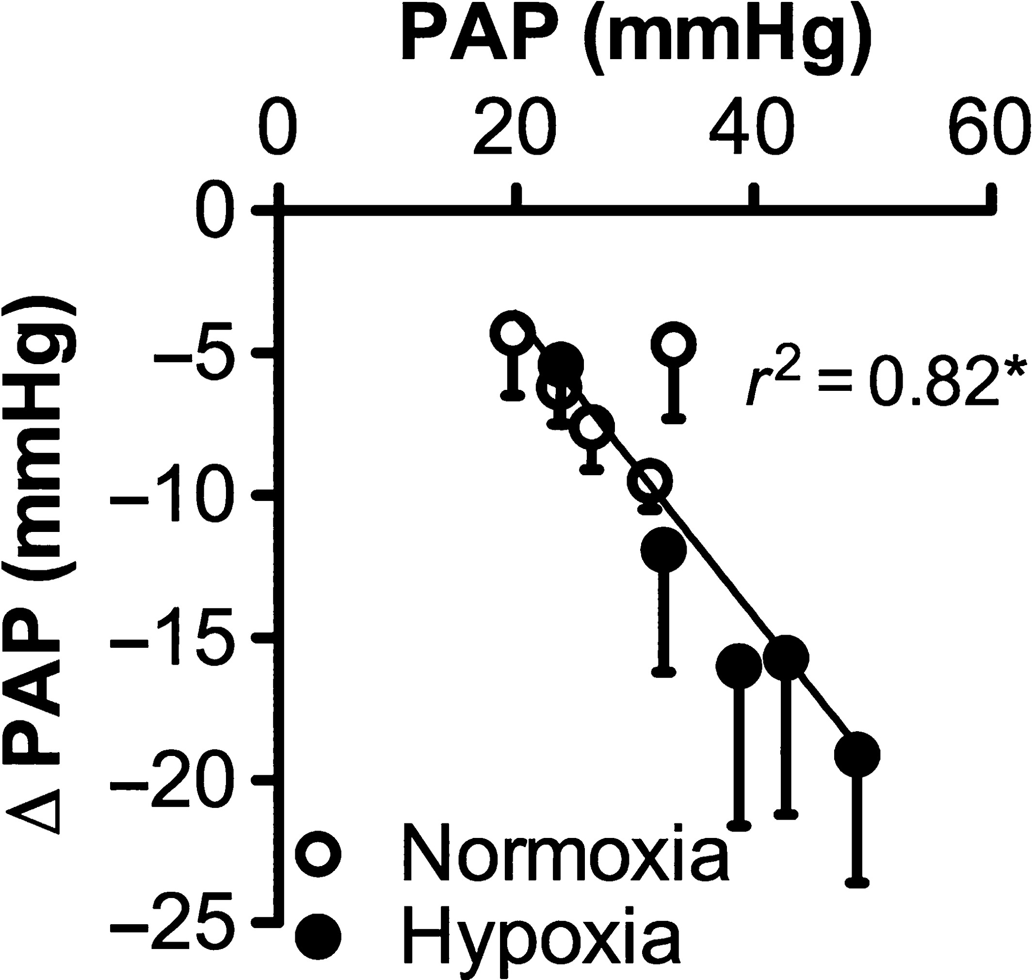Changes in the nitric oxide pathway of the pulmonary