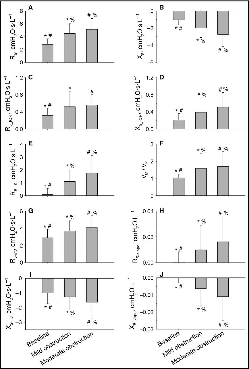 Mechanical correlates of dyspnea in bronchial asthma