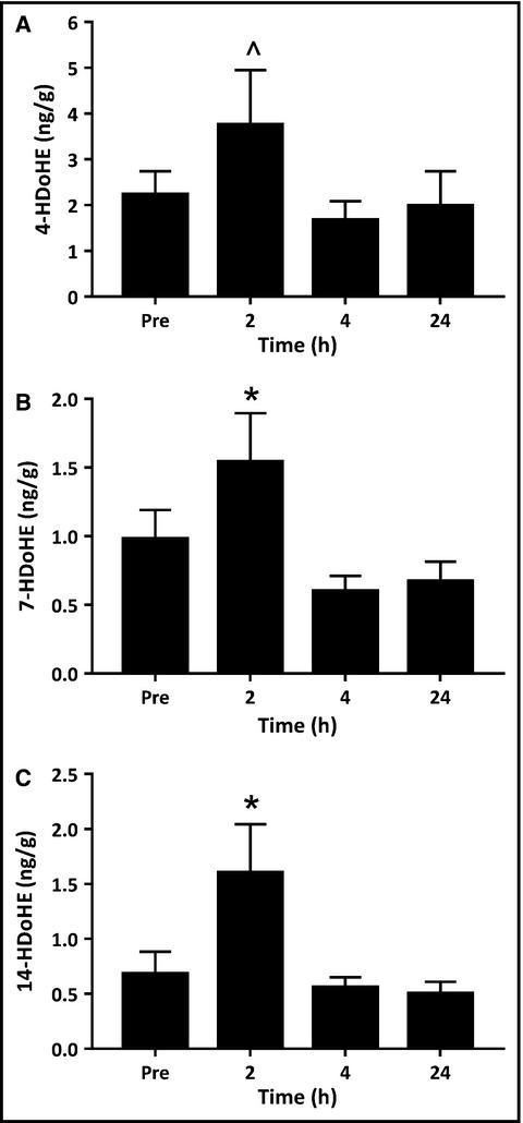 Intramuscular inflammatory and resolving lipid profile