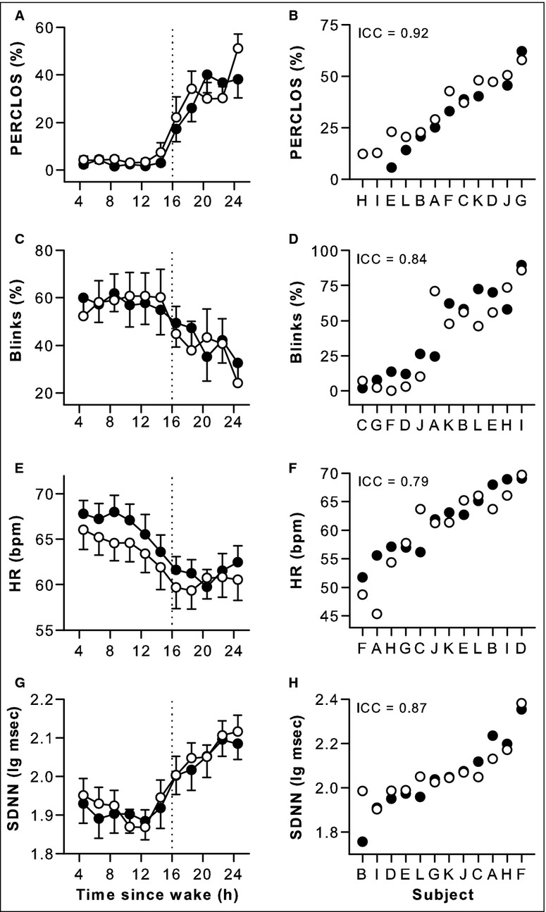 Individual differences in physiologic measures are stable