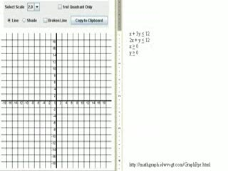 Graphing inequalities in the plane Help Video in High