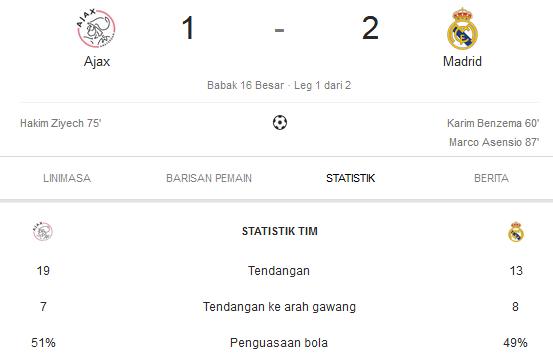 Ajax Vs Madrid