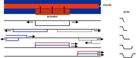 Piezo printhead performance made possible through different actuator pulses