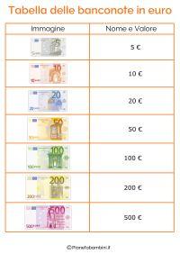 Schede Didattiche sull'Euro per Bambini della Scuola ...