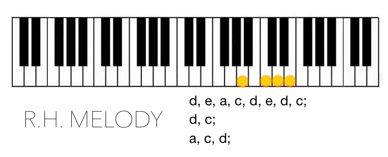 How to Play Roland's Official GoPiano Tune