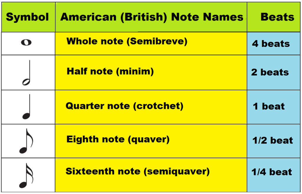 Music Note Names On Staff And Piano Keyboard, Time Values And Symbols