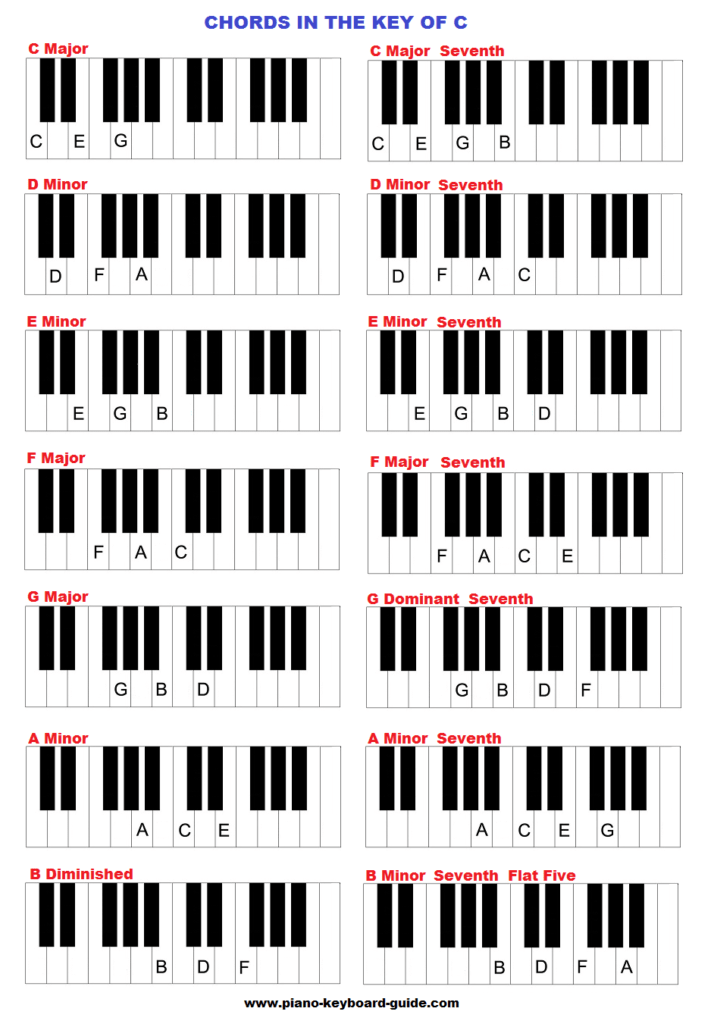 The key of C major, chords