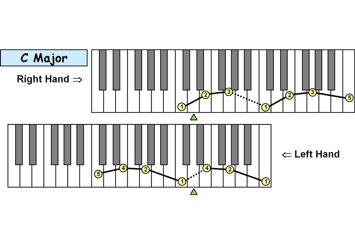 Piano Technique: Fingering Charts: Major Triad Arpeggios