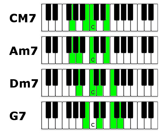 C M7 Piano Chord Image Collections Chord Guitar Finger Position