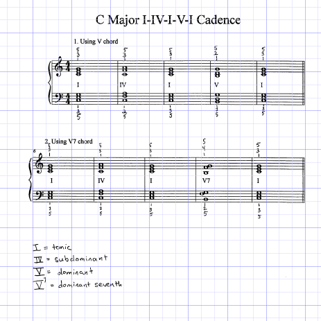 C major cadence with fingering for piano