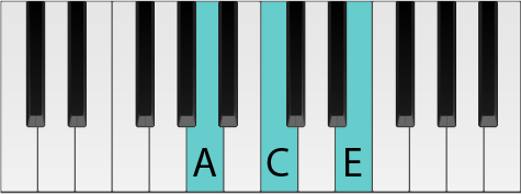 A piano keyboard with keys highlighted to form an A minor chord in root position