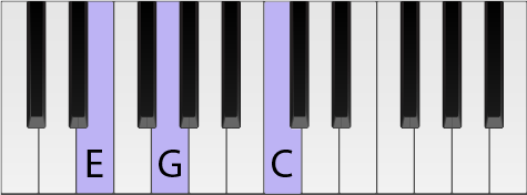 Piano keyboard with a C chord highlighted in first inversion