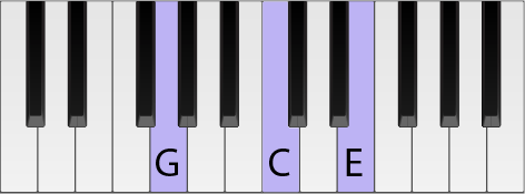 Piano keyboard with a C chord highlighted in second inversion