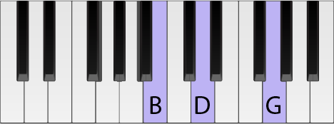 Piano keyboard with a G chord highlighted in first inversion