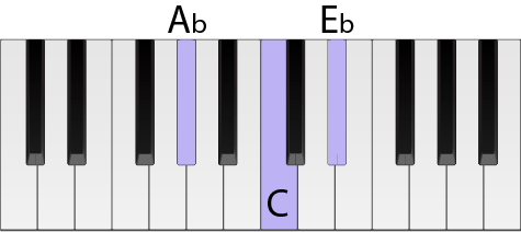 Piano keys highlighted to show an Ab chord in root position