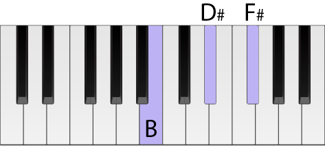 A diagram of a keyboard with highlighted keys to make up a B chord