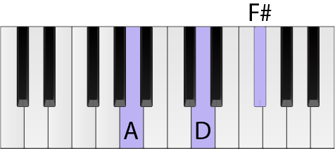 Piano keyboard with a D chord highlighted in second inversion