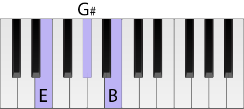 Piano keyboard with keys highlighted to form an E chord in root position