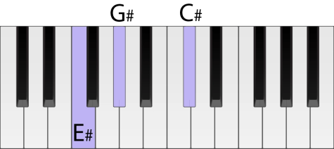 Piano keyboard with a C sharp chord highlighted in first inversion