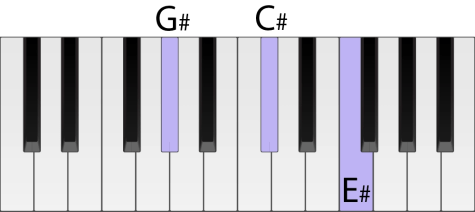 Piano keyboard with a C sharp chord highlighted in second inversion