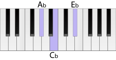 Piano keyboard with an A flat minor chord highlighted in root position