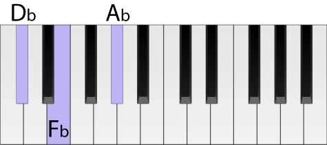 Piano keyboard with a D flat minor chord highlighted in root position