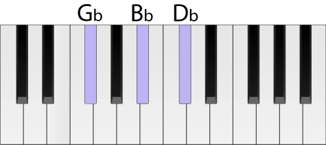 G flat chord shown in root position on a piano keyboard