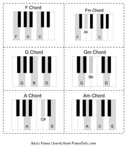 Major and Minor Chord Music Flashcards