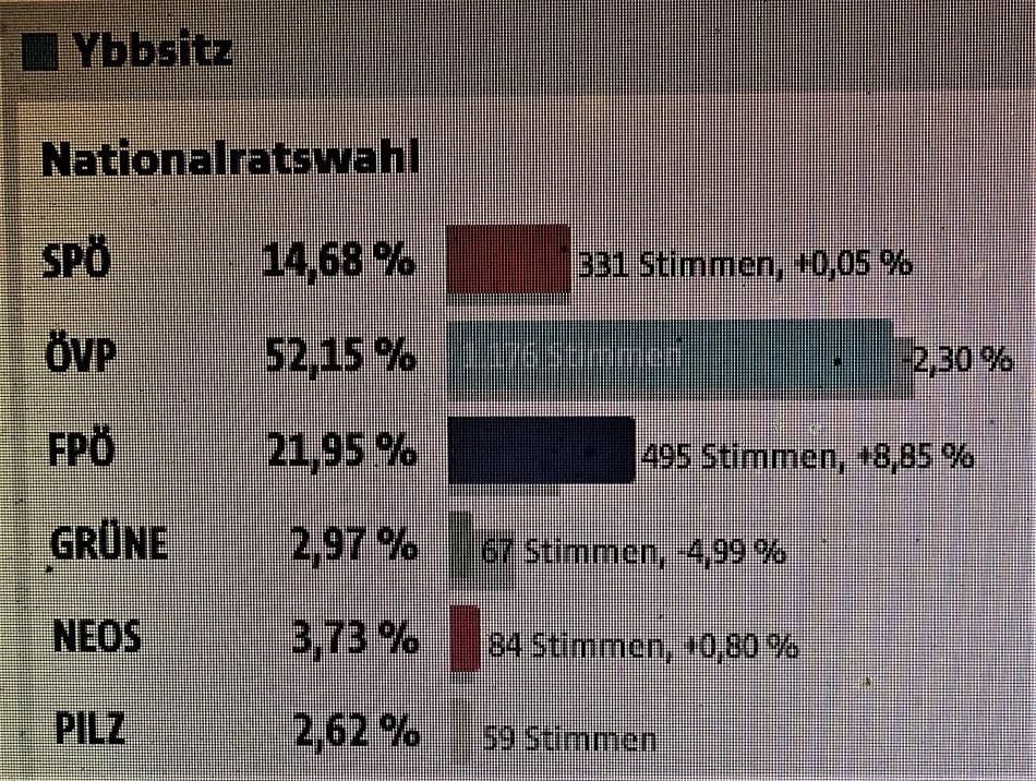 Wahl 2017 Ybbsitz (2)
