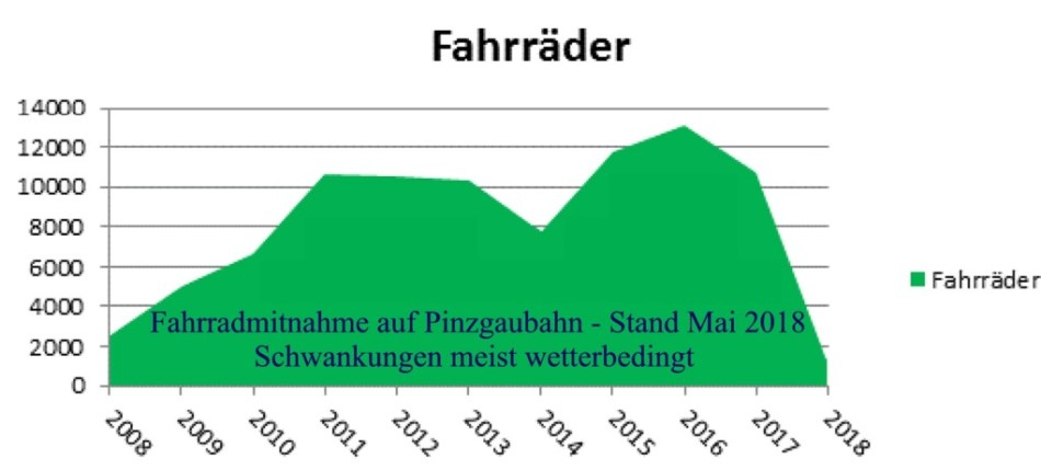 Statistik Pinzgaubahn Fahrradmitnahme
