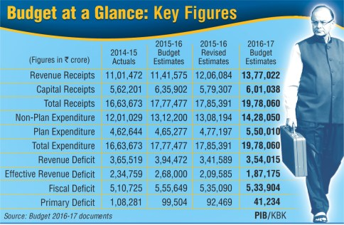 Budget-at-a-Glance