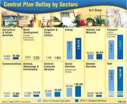 Central-Plan-Outlay