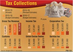 Tax-Collections