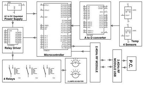 Top 8051, AVR and ARM Microcontroller Based Projects for