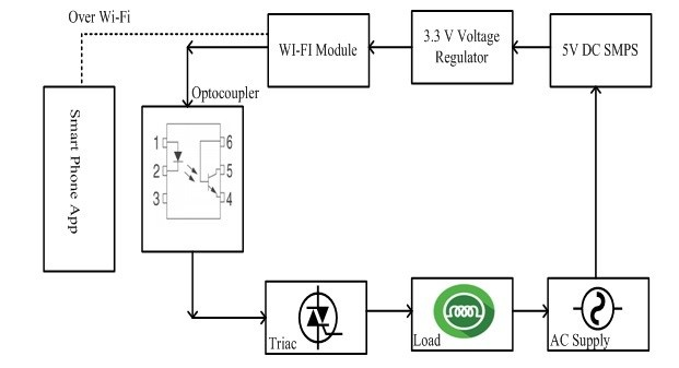 IOT Based Load Control Over Standalone Wi-Fi using pic