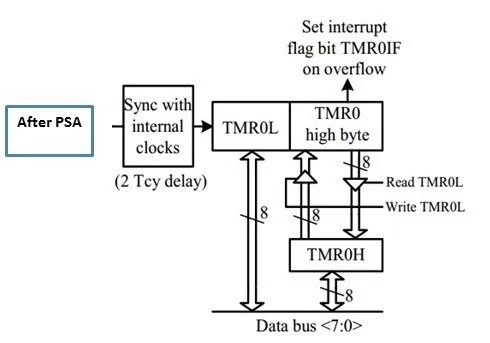 Timers of PIC microcontroller How to generate delay