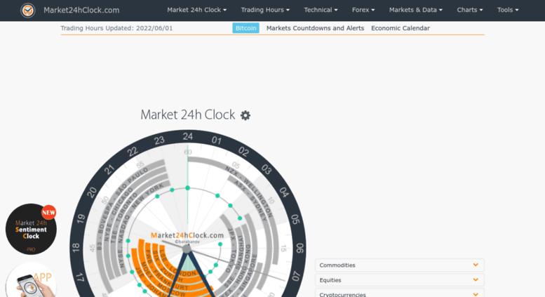 access market24hclock com forex