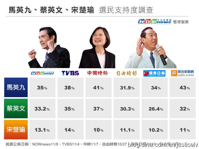 2012臺灣大選_2012臺灣大選得票_淘寶助理