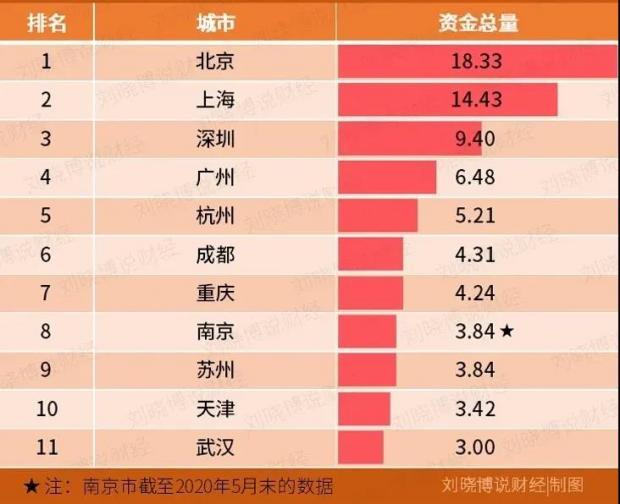 重慶GDP首超廣州!對不起。一線城市還是北上廣深-智谷趨勢-財新博客-財新網