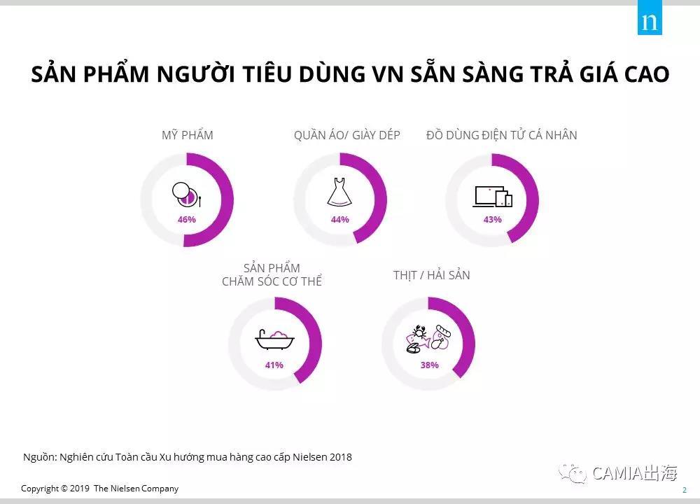 越南消费者高端产品购买行为调查报告:美妆、时装、电子类产品更受欢迎-雨果网