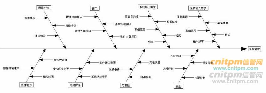 質量控制工具之因果圖與帕累托圖適用場景及示例和真題 - 綜合知識 - 信管網